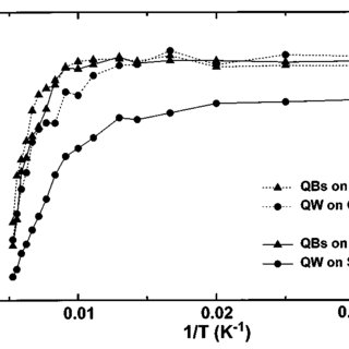 (PDF) InAs quantum boxes: Highly efficient radiative traps
