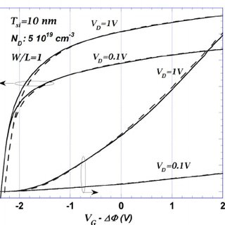 Mobile charge density versus gate voltage for a 10-nm