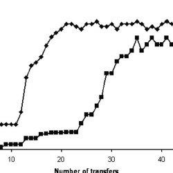 (PDF) Engineering Pseudomonas putida S12 for Efficient