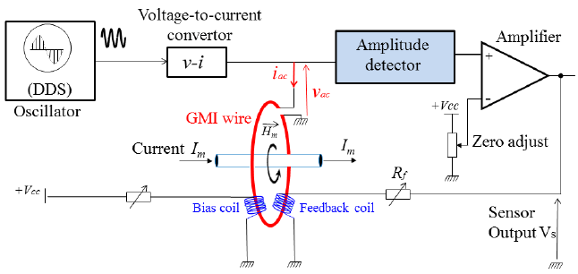 Fig A Block Diagram Of A Smart Transmitter