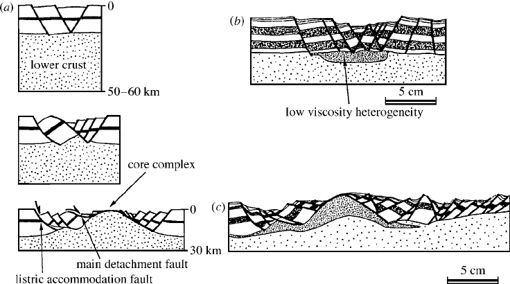 Analogue models of core complexes and detachment faults