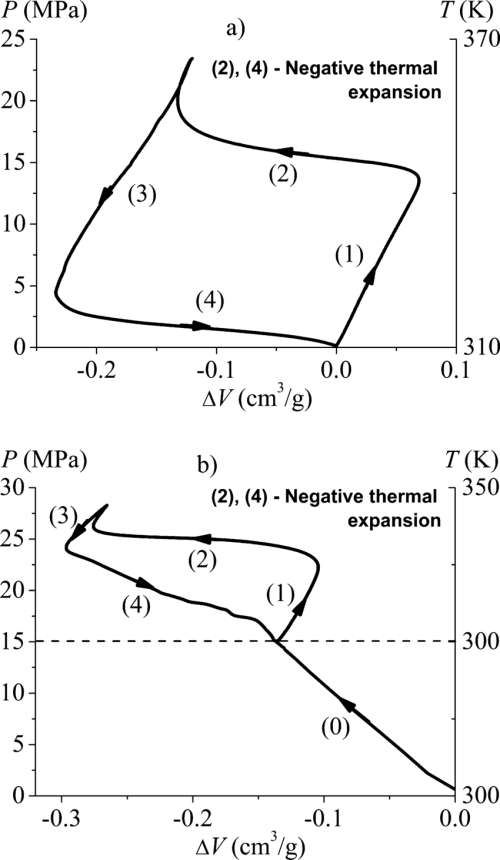 small resolution of pv diagrams during heating cooling cycles of a wc8 water