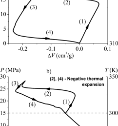 pv diagrams during heating cooling cycles of a wc8 water [ 850 x 1463 Pixel ]