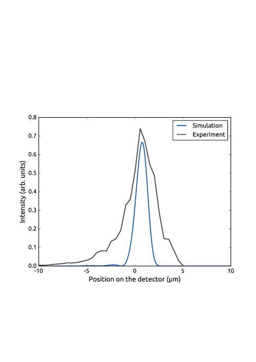 small resolution of experimental blue curve and theoretical black curve profiles used download scientific diagram