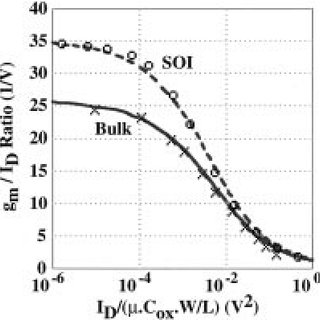 Curvature compensated a bandgap voltage reference proposed