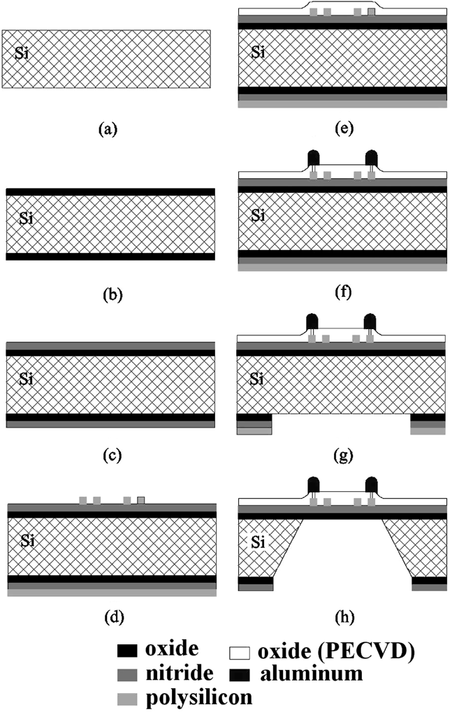 Schematic process flow (a) 200-m Si wafer, (b) thermal