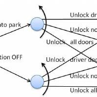 The automaton of Door unlock feature in the Auto lock