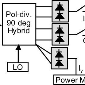 (PDF) All-ETDM 80-Gbaud (160-Gb/s) QPSK Generation and