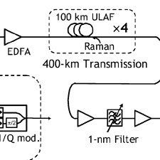 Optical spectrum of 21.4-Gbaud 64-QAM signal (top