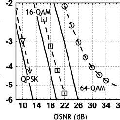 Fig. 3. Optical spectrum of 21.4-Gbaud 64-QAM signal (top