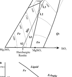 a liquidus phase diagram adapted from liu and presnall 1990 fo [ 753 x 1261 Pixel ]