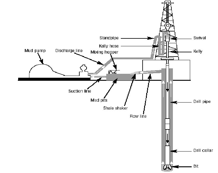A simple diagram of a rotary drill rig In fact, borehole
