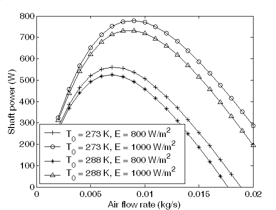 Shaft power for several values of the ambient temperature