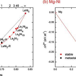(PDF) Structural Stability of $AB_y$ Phases in the (La,Mg