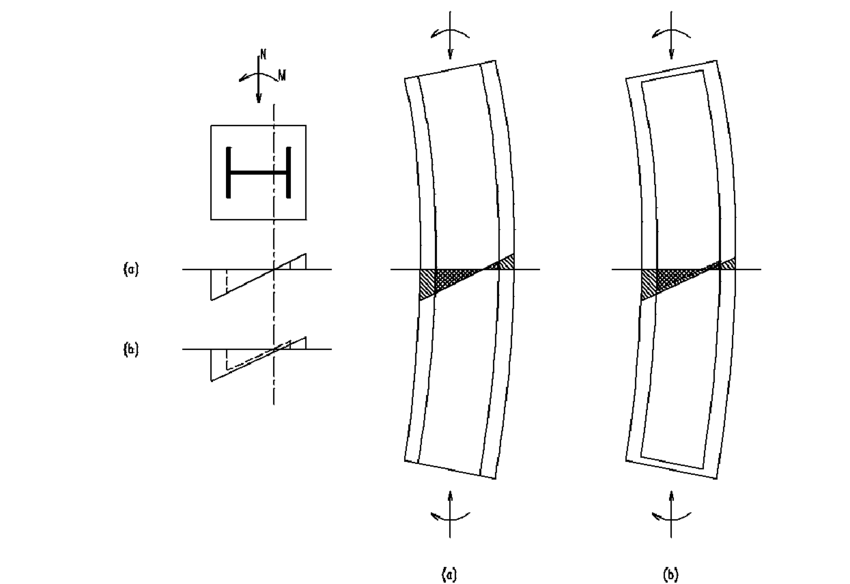 Section strain distribution: (a) fully connected composite
