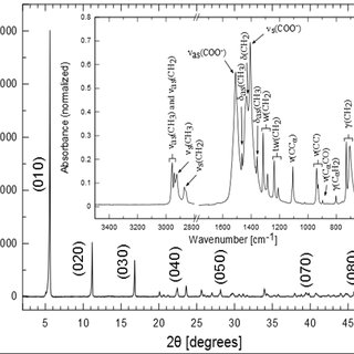 DSC curves of the chemotherapic substances: (a
