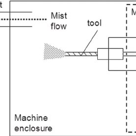 An example of measured data in tapping torque test
