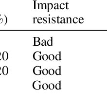 a) The piezoelectric strain constant d 33 of PU/BaTiO 3