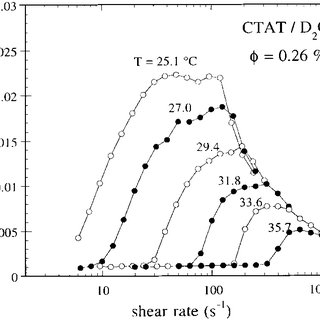 ? Small-angle neutron intensity I(Q) from CTAT/D2O