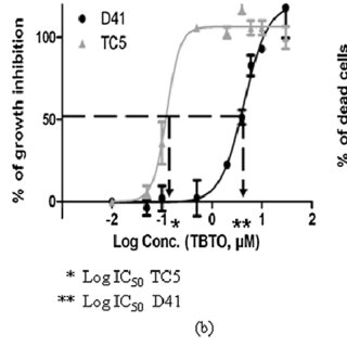 Examples of sigmoid dose-response curves obtained with