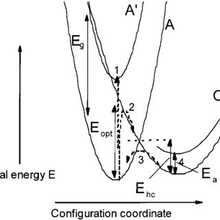 Diffusion coefficients of Cd in CIS thin films and