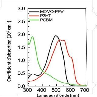 (PDF) Chapitre 5 : Nanomatériaux pour la conversion