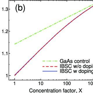 (PDF) Intermediate band solar cells: Recent progress and