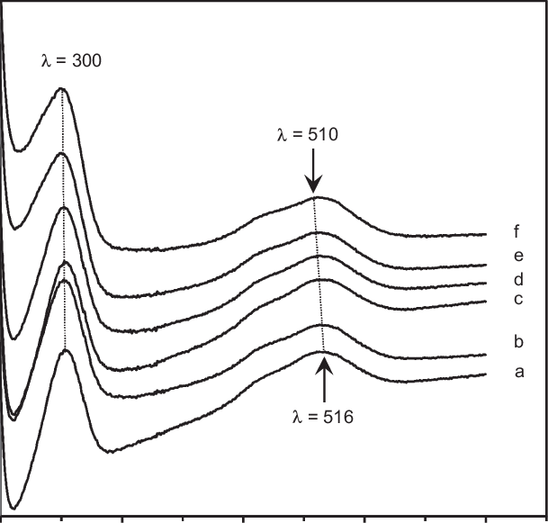 Absorption UV-vis spectra of aqueous solutions of Co(NO3)2