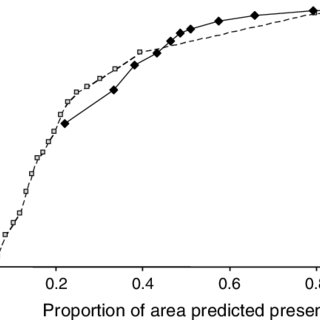 Predicted distribution of Bactrocera invadens in Africa