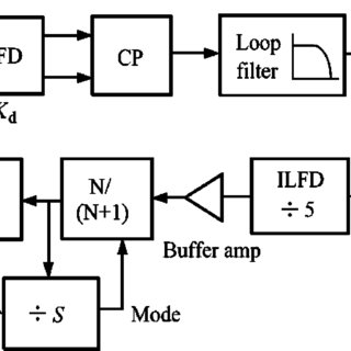 Block diagram of pulse swallow frequency divider. Mode 1