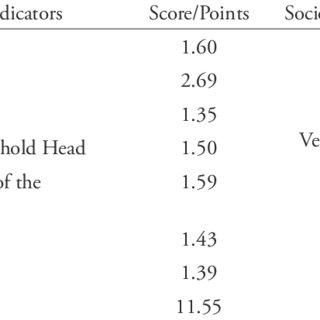 (PDF) Occupation of Household Heads as Correlate of Child