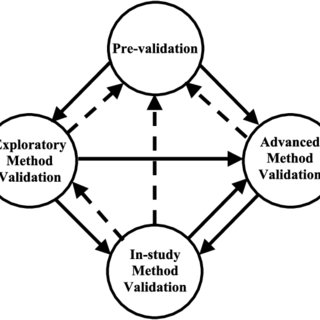 (PDF) Fit-for-Purpose Method Development and Validation