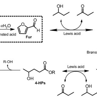 Comparison between the production of chemicals and fuels