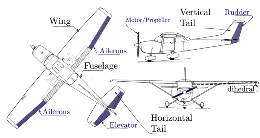 1: Airplane basic components, three views of a CESSNA 172