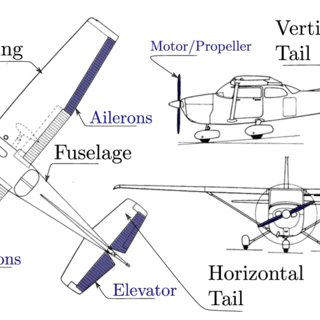 (PDF) Nonlinear automatic control of fixed-wing aerial