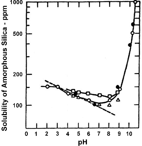 Solubility of amorphous silica versus pH at ambient