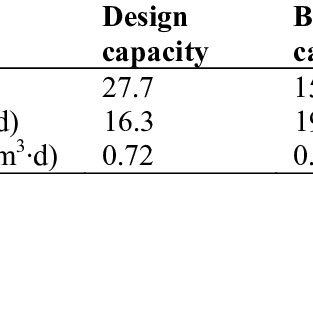 Design capacity of process units and conditions incurred