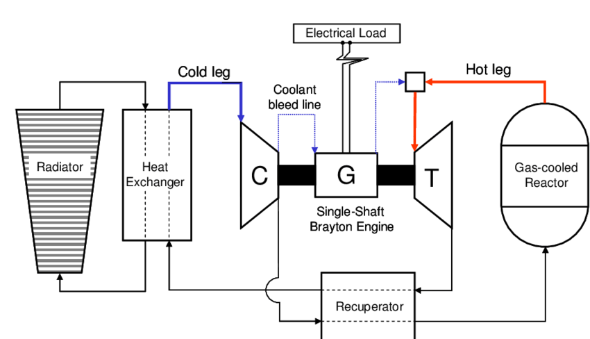 A Schematic of the Coolant Loop and Major Components of a