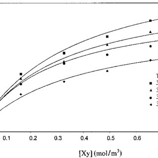 Adsorption isotherms of m-xylene on activated carbon at