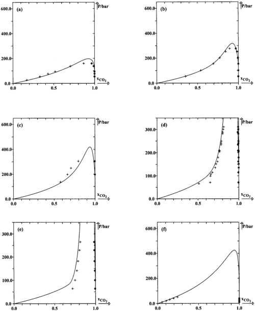 small resolution of calculated isothermal phase diagrams using parameters given in tables 3 and 5 experimental