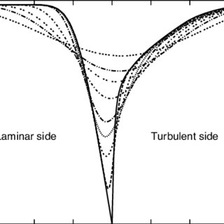 Wake flow past a single cylinder. (a) Vorticity profile