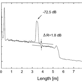 Rayleigh backscattering reflectometer data of an 8-m-long
