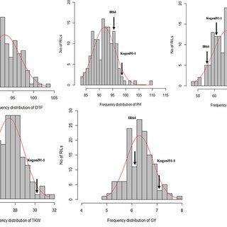 (PDF) QUANTITATIVE TRAIT LOCI (QTL) ANALYSIS OF GENOMIC