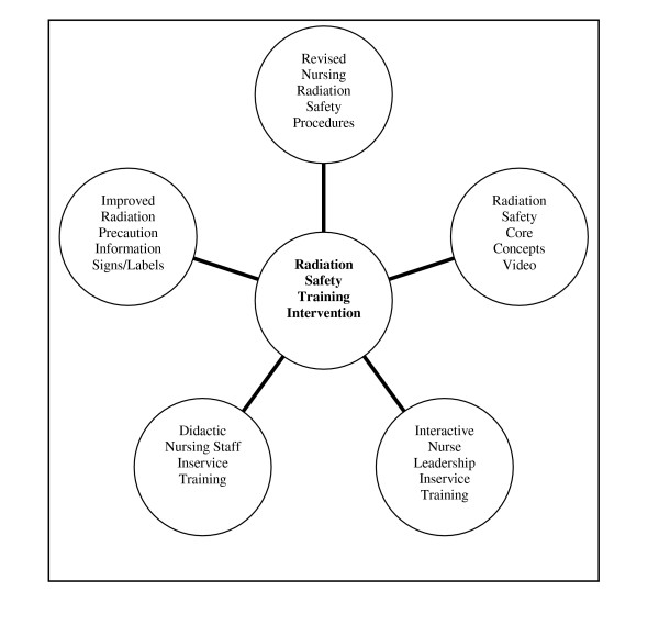 Elements of the MSKCC radiation safety training