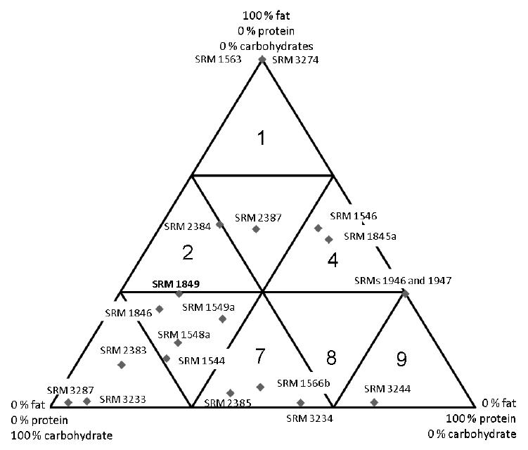 Location of SRM 1846 Infant Formula and SRM 1849 Infant