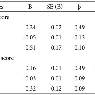 Normative data of digit span score: mean, standard