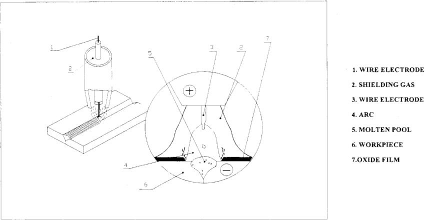 Schematic diagram of the gas metal arc welding process