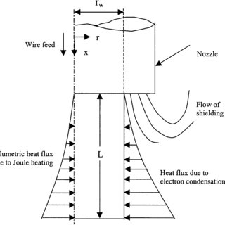 Schematic diagram of the gas metal arc welding process