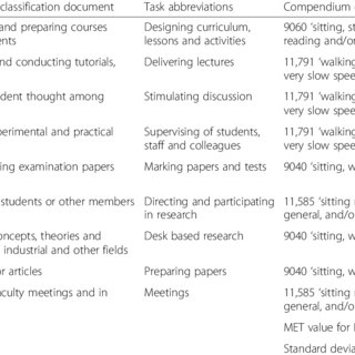 Table 2 Coding Example For University And Higher Education Teachers