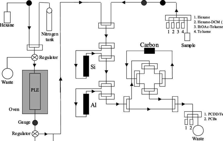 Modified plumbing diagram for integrated PLE and clean-up